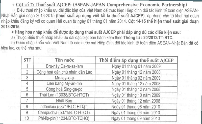 nội dung sách biểu thuế xuất nhập khẩu năm 2015